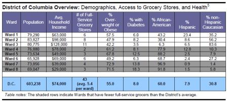 DC Supermarket Overview