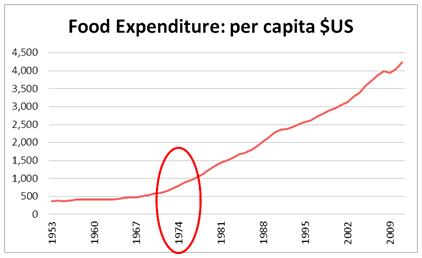 Food Expenditure per Capita US