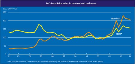 FAO Food Price Index 1961-2014