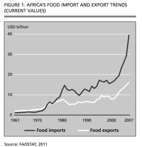 FAO Stat - Africa Food Imports Exports 2011 JPG