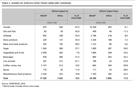 FAO Stat - Africa Food Trade 2010 JPG